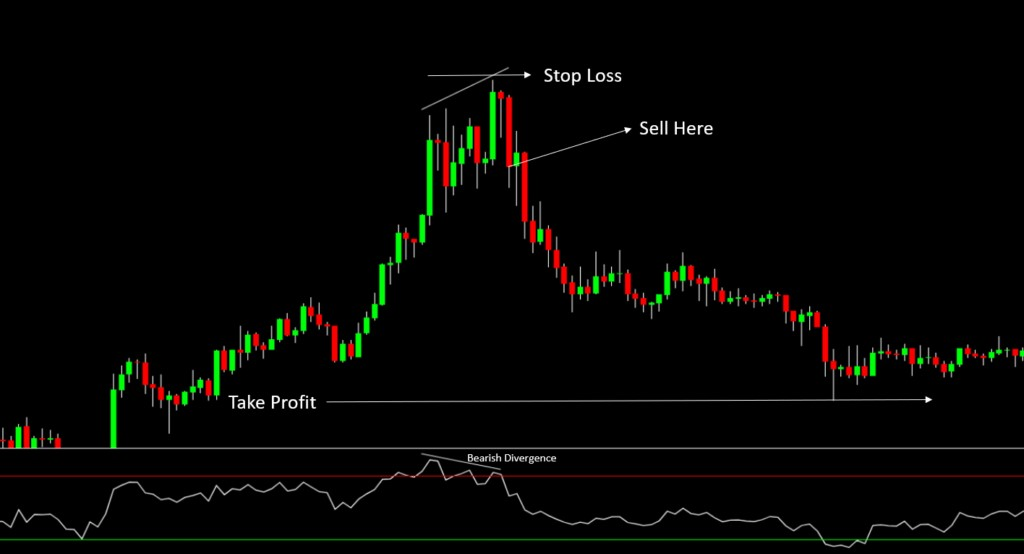 Bearish Divergence - Signal for all