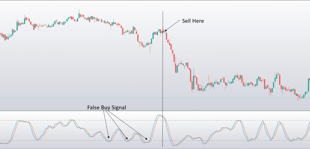 Stochastic Indicator - Signal For All - Free Crypto Signal